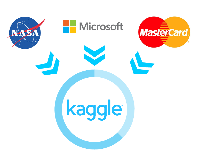 Kaggle Competition Hosts