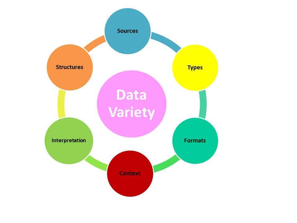 Data Variety Promise