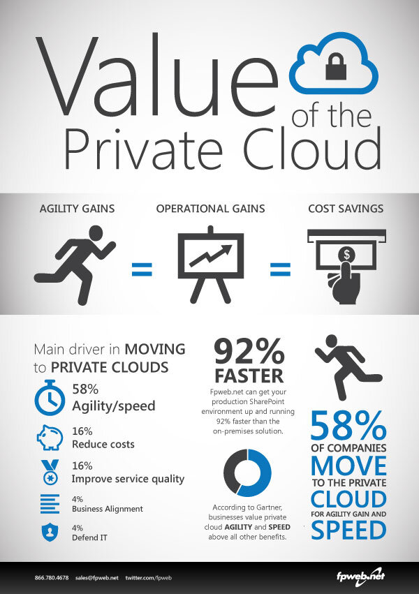 Value of Private Cloud Hosting Infographic