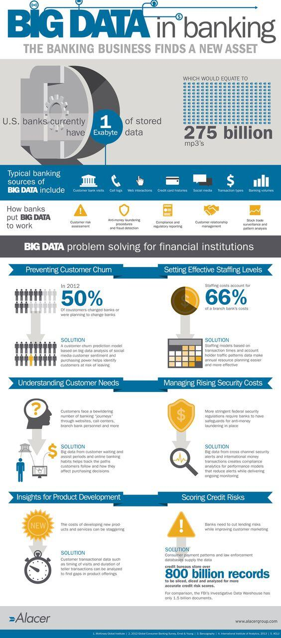 big data is big business in banking