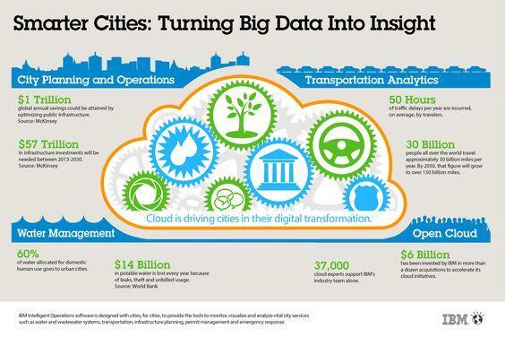 smarter cities turning big data into insight