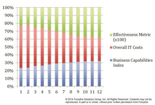 Effectiveness Metric is Business Capabilities/IT Costs x 100