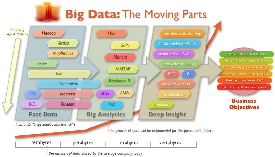 big data chart the moving-parts