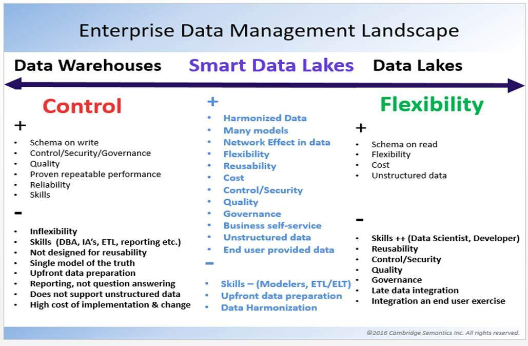 Are Smart Data Lakes The Answer To Data Warehouses Smartdata Collective
