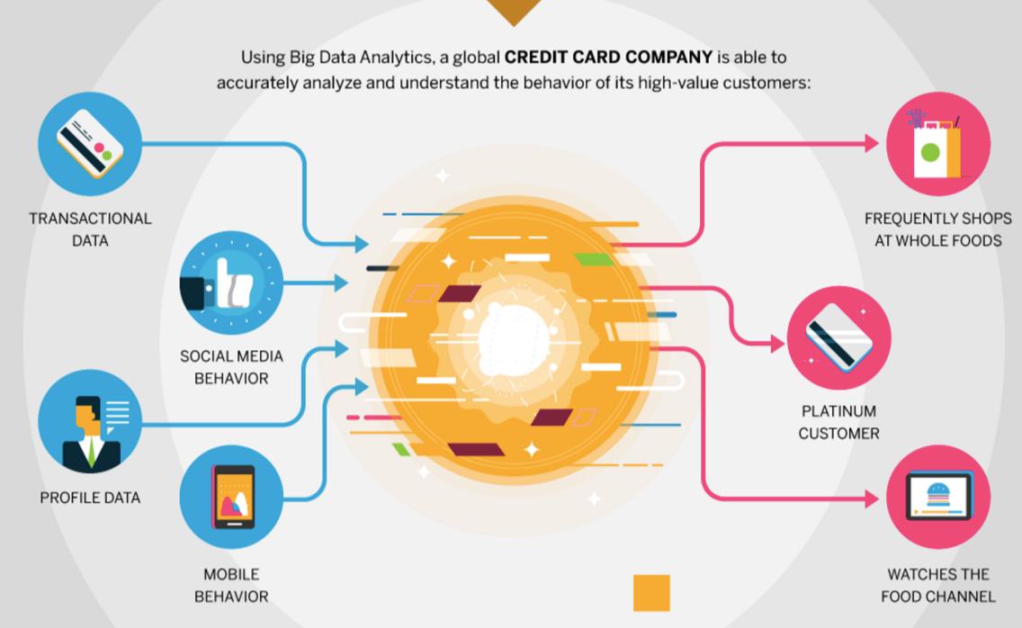 Using Big Data: Companies Using Big Data Analytics