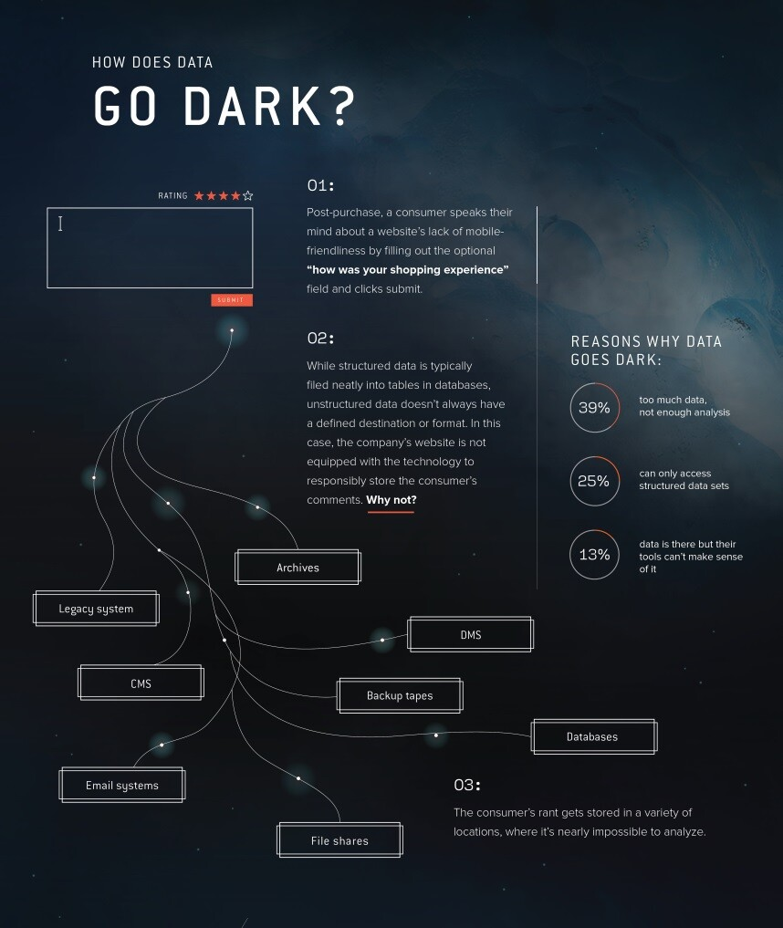 Dark Data: The hidden billion dollar opportunity - SmartData Collective