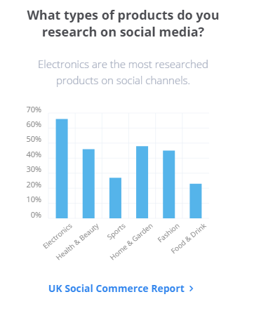 Type of product people research on social media