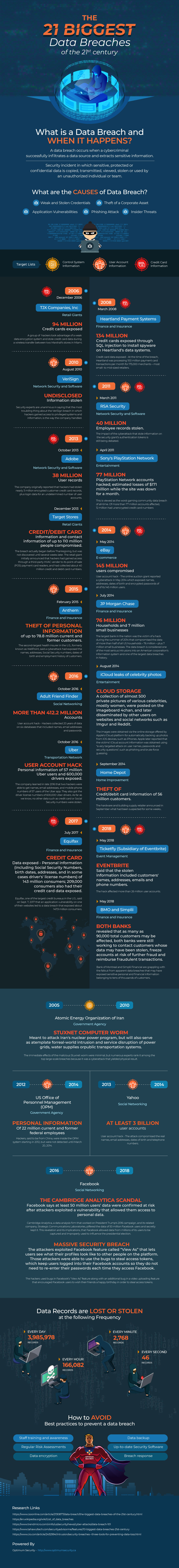 infographic on the 21 biggest data breaches of all time