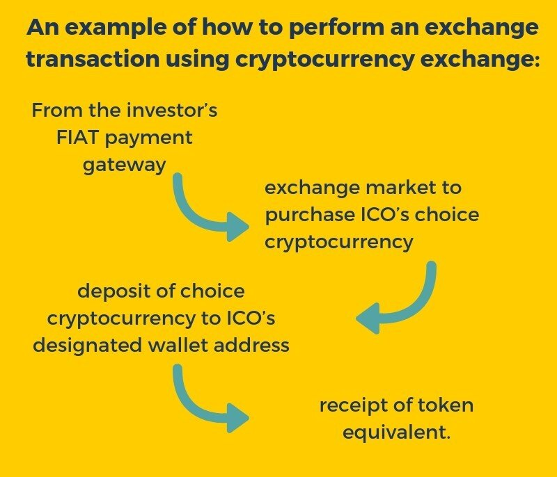 example of exchange