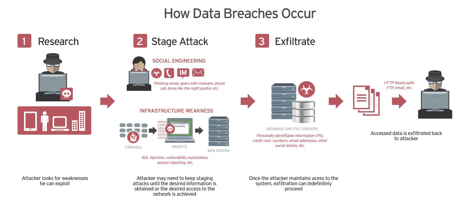 how data breaches occur