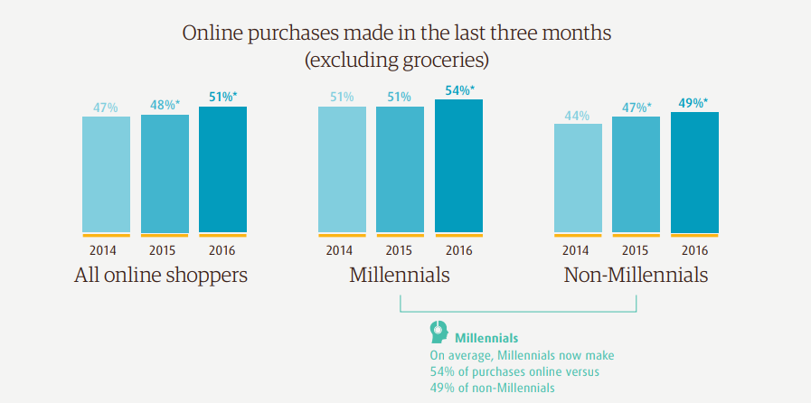 Online purchase data eCommerce data