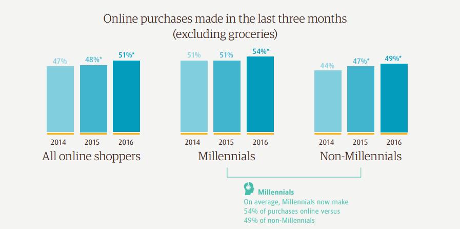 Online purchase data eCommerce data