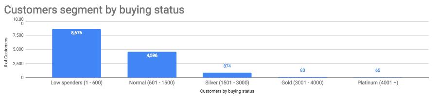 customers segment by buying