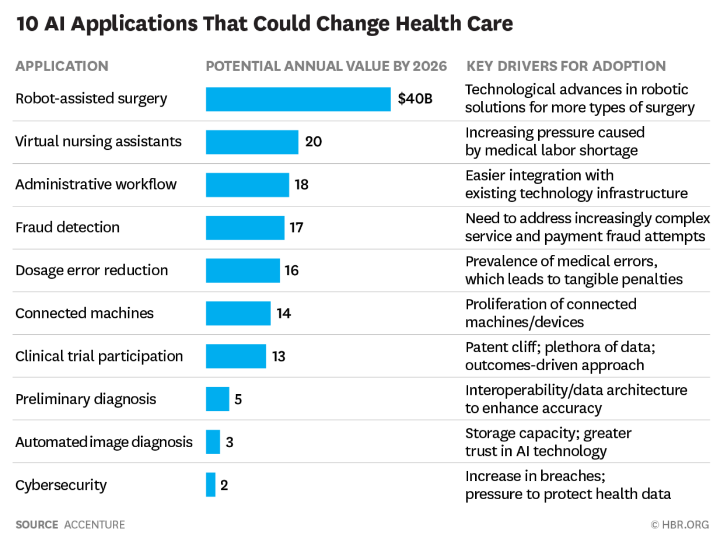 10 AI applications changing healthcare