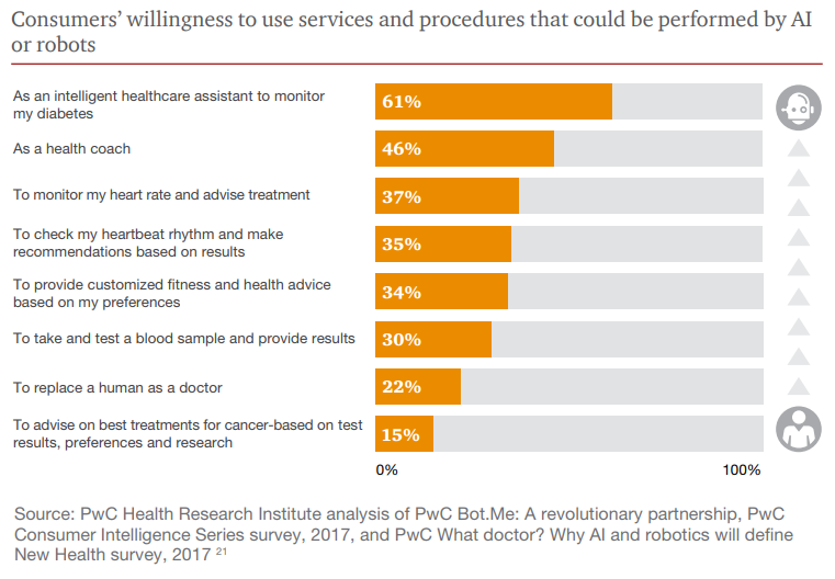 consumers willingness