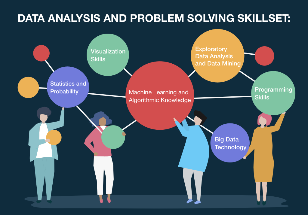 data analytics problem solving skill set