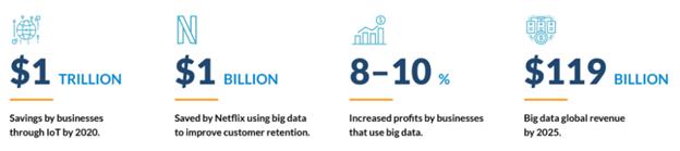 Big Data's Impact