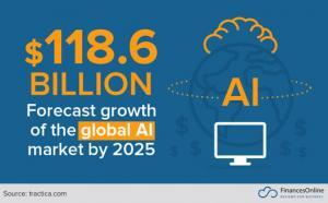 Global AI Market