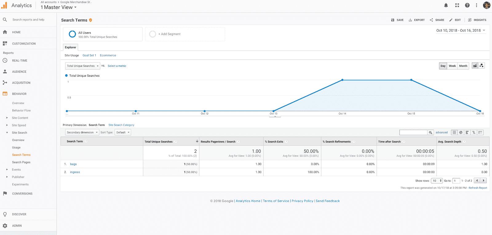 Google Analytics za SEO uspeh